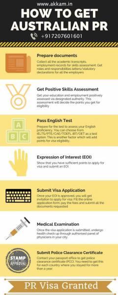 How to get Australian PR by Akkam Overseas • Singapore